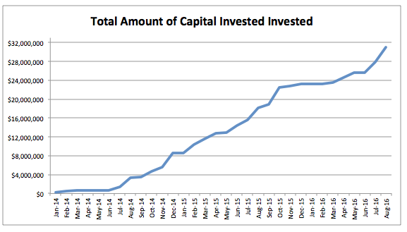 total-amount-of-capital-invested