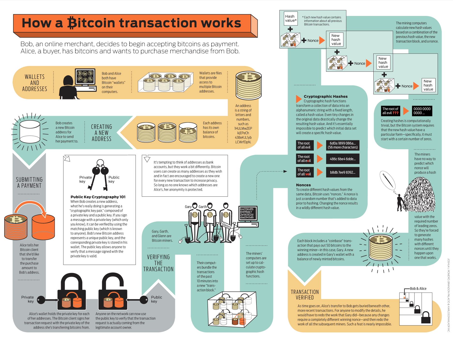 how-bitcoin-works-infographic