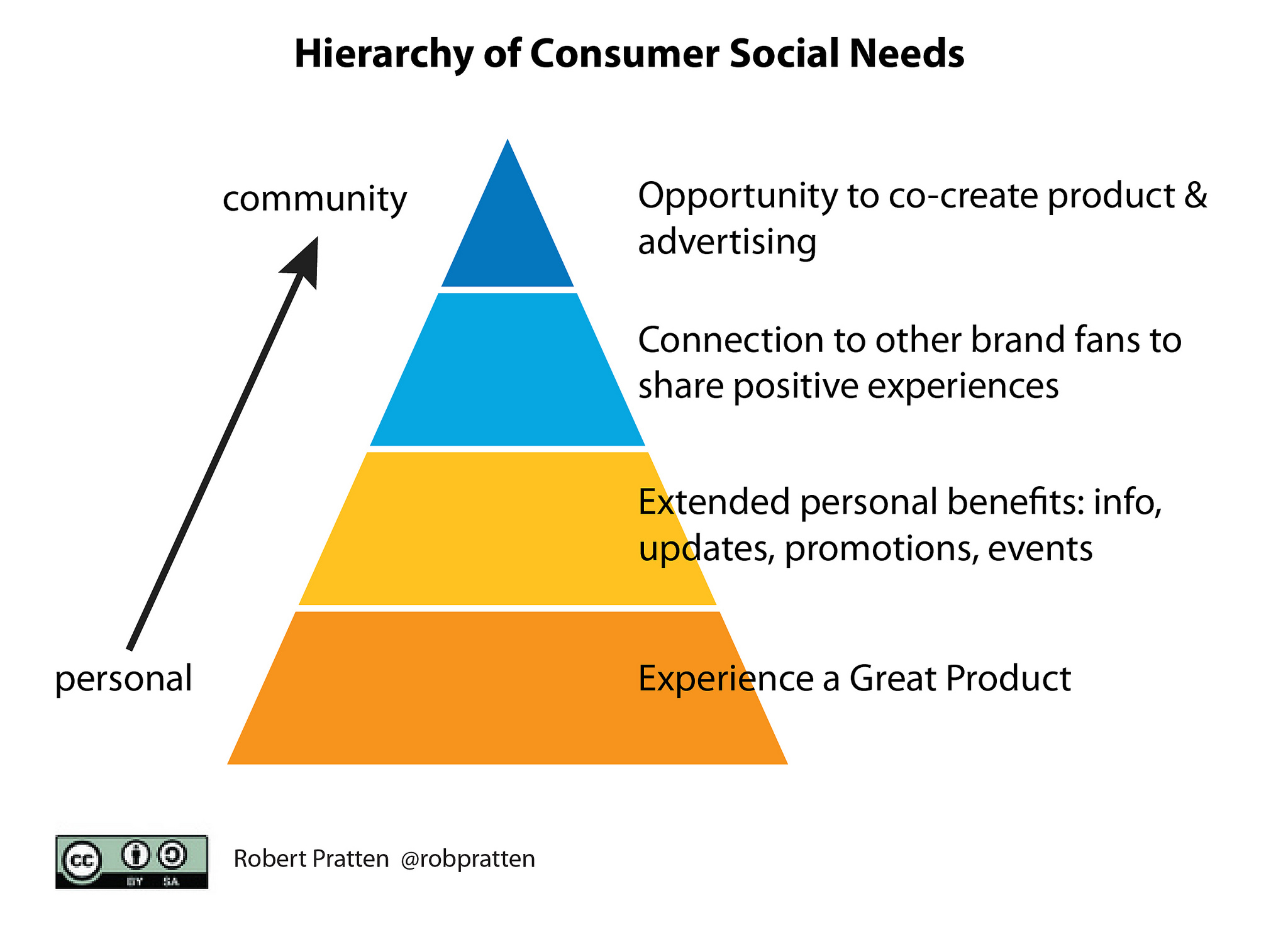 HIERARCHY OF NEEDS PHOTO_HL