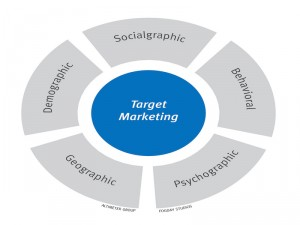 5 Techniques to Hone in on Your Target Market