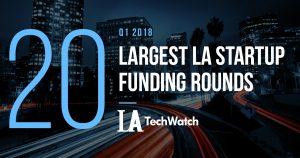 These 20 LA Startups Raised the Most Capital in Q1 of 2018