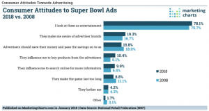 Why Super Bowl Commercials Should Cost More Than They Do